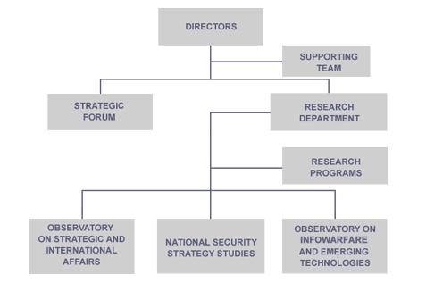 Albero Governance