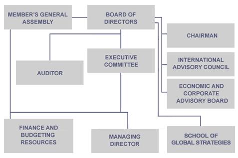 Governance Albero 1